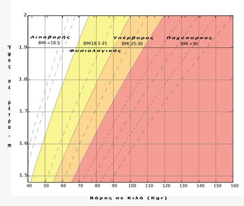 παχυσαρκία - πίνακας bmi